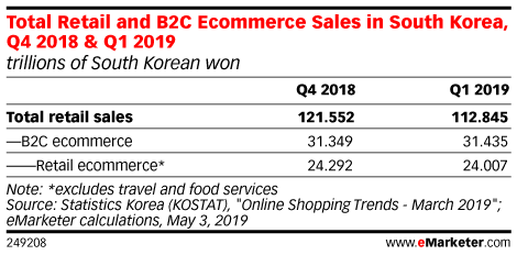 Total Retail and B2C Ecommerce Sales in South Korea, Q4 2018 & Q1 2019 (trillions of South Korean won)