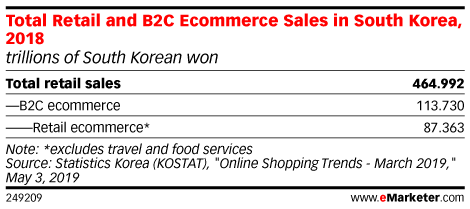 Total Retail and B2C Ecommerce Sales in South Korea, 2018 (trillions of South Korean won)