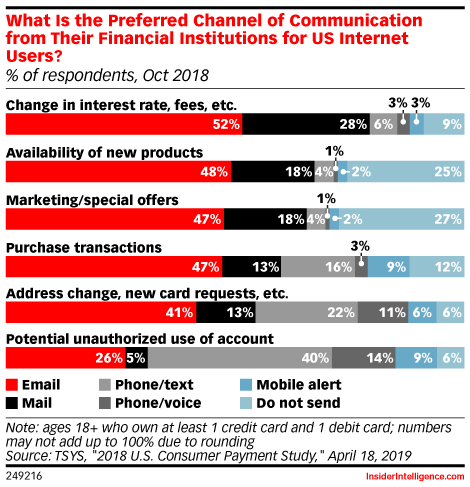 What Is the Preferred Channel of Communication from Their Financial Institutions for US Internet Users? (% of respondents, Oct 2018)