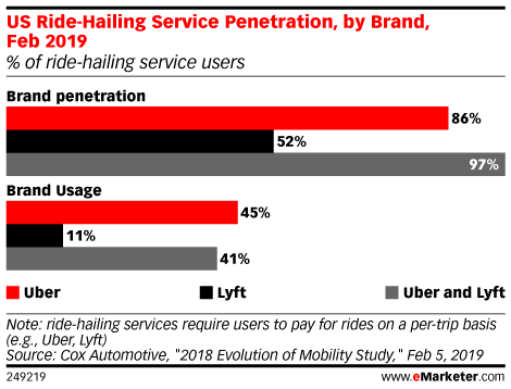US Ride-Hailing Service Penetration, by Brand, Feb 2019 (% of ride-hailing service users)