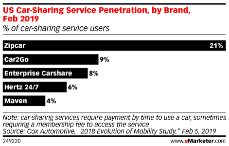 US Car-Sharing Service Penetration, by Brand, Feb 2019 (% of car-sharing service users)
