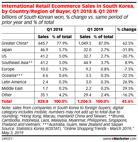 International Retail Ecommerce Sales in South Korea, by Country/Region of Buyer, Q1 2018 & Q1 2019 (billions of South Korean won, % change vs. same period of prior year and % of total)