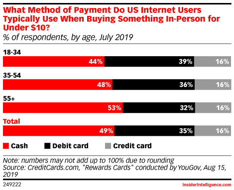 What Method of Payment Do US Internet Users Typically Use When Buying Something In-Person for Under $10? (% of respondents, by age, July 2019)