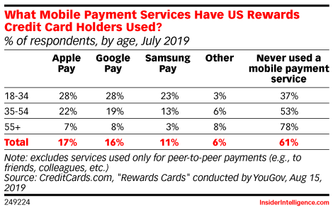 What Mobile Payment Services Have US Rewards Credit Card Holders Used? (% of respondents, by age, July 2019)