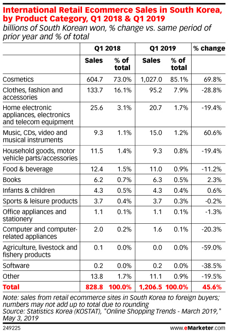 International Retail Ecommerce Sales in South Korea, by Product Category, Q1 2018 & Q1 2019 (billions of South Korean won, % change vs. same period of prior year and % of total)