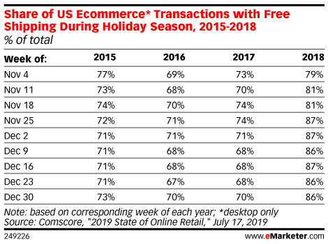 Share of US Ecommerce* Transactions with Free Shipping During Holiday Season, 2015-2018 (% of total)