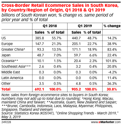 Cross-Border Retail Ecommerce Sales in South Korea, by Country/Region of Origin, Q1 2018 & Q1 2019 (billions of South Korean won, % change vs. same period of prior year and % of total)