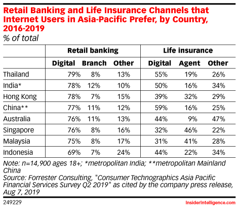 Retail Banking and Life Insurance Channels that Internet Users in Asia-Pacific Prefer, by Country, 2016-2019 (% of total)