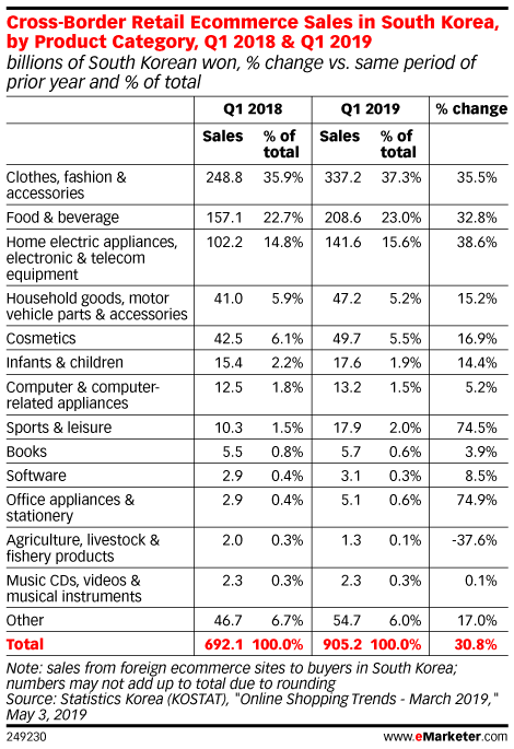 Cross-Border Retail Ecommerce Sales in South Korea, by Product Category, Q1 2018 & Q1 2019 (billions of South Korean won, % change vs. same period of prior year and % of total)