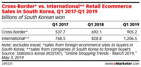 Cross-Border* vs. International** Retail Ecommerce Sales in South Korea, Q1 2017-Q1 2019 (billions of South Korean won)