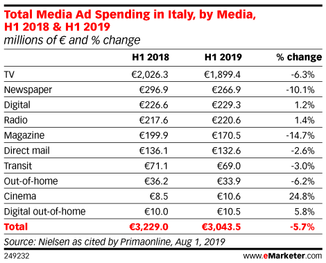 Total Media Ad Spending in Italy, by Media, H1 2018 & H1 2019 (millions of € and % change)