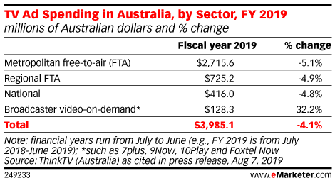 TV Ad Spending in Australia, by Sector, FY 2019 (millions of Australian dollars and % change)