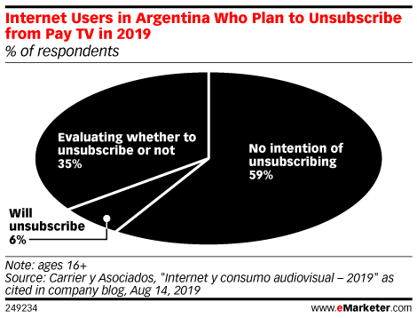 Internet Users in Argentina Who Plan to Unsubscribe from Pay TV in 2019 (% of respondents)