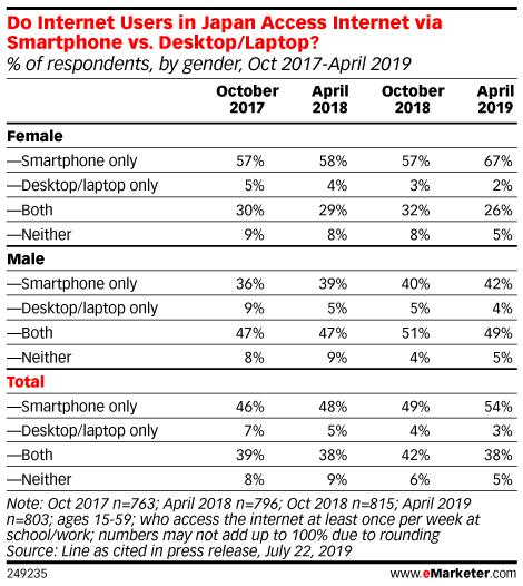 Do Internet Users in Japan Access Internet via Smartphone vs. Desktop/Laptop? (% of respondents, by gender, Oct 2017-April 2019)