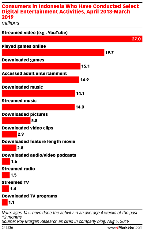 Consumers in Indonesia Who Have Conducted Select Digital Entertainment Activities, April 2018-March 2019 (millions)