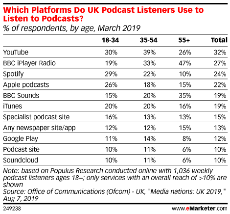 Which Platforms Do UK Podcast Listeners Use to Listen to Podcasts? (% of respondents, by age, March 2019)