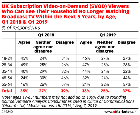 UK Subscription Video-on-Demand (SVOD) Viewers Who Can See Their Household No Longer Watching Broadcast TV Within the Next 5 Years, by Age, Q1 2018 & Q1 2019 (% of respondents)