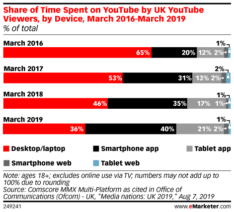 Share of Time Spent on YouTube by UK YouTube Viewers, by Device, March 2016-March 2019 (% of total)