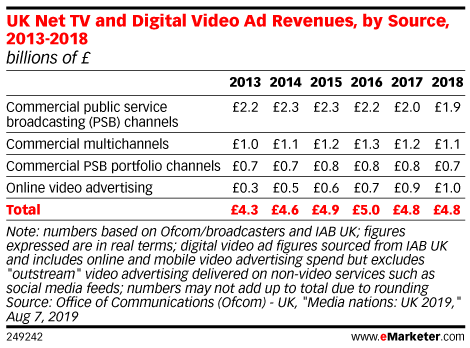 UK Net TV and Digital Video Ad Revenues, by Source, 2013-2018 (billions of £ )