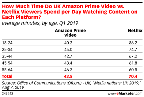 How Much Time Do UK Amazon Prime Video vs. Netflix Viewers Spend per Day Watching Content on Each Platform? (average minutes, by age, Q1 2019)
