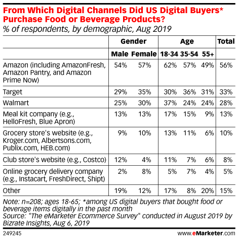 From Which Digital Channels Did US Digital Buyers* Purchase Food or Beverage Products? (% of respondents, by demographic, Aug 2019)