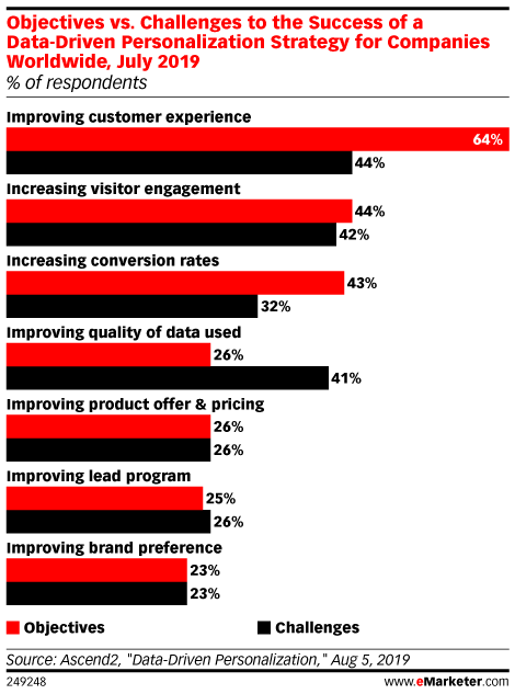 Objectives vs. Challenges to the Success of a Data-Driven Personalization Strategy for Companies Worldwide, July 2019 (% of respondents)