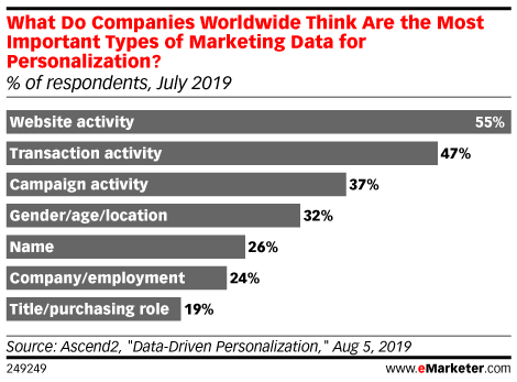 What Do Companies Worldwide Think Are the Most Important Types of Marketing Data for Personalization? (% of respondents, July 2019)