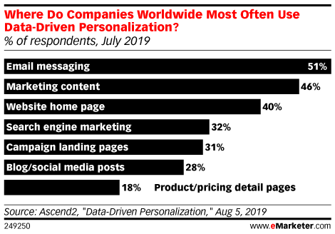 Where Do Companies Worldwide Most Often Use Data-Driven Personalization? (% of respondents, July 2019)