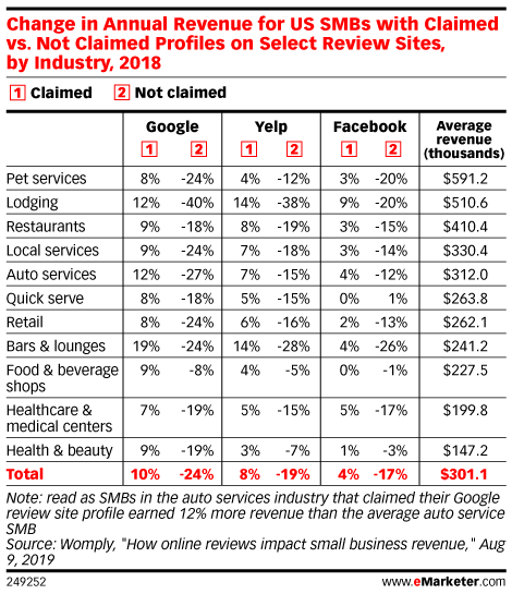 Change in Annual Revenue for US SMBs with Claimed vs. Not Claimed Profiles on Select Review Sites, by Industry, 2018
