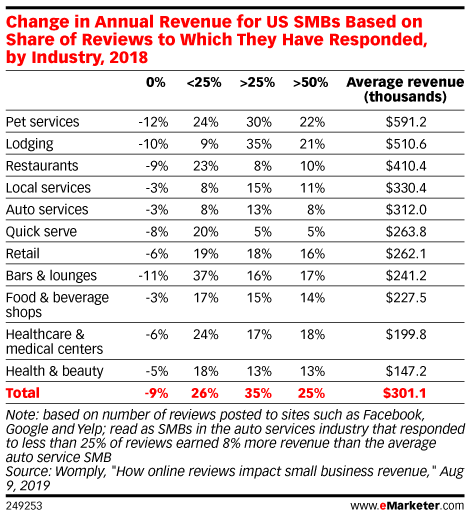 Change in Annual Revenue for US SMBs Based on Share of Reviews to Which They Have Responded, by Industry, 2018