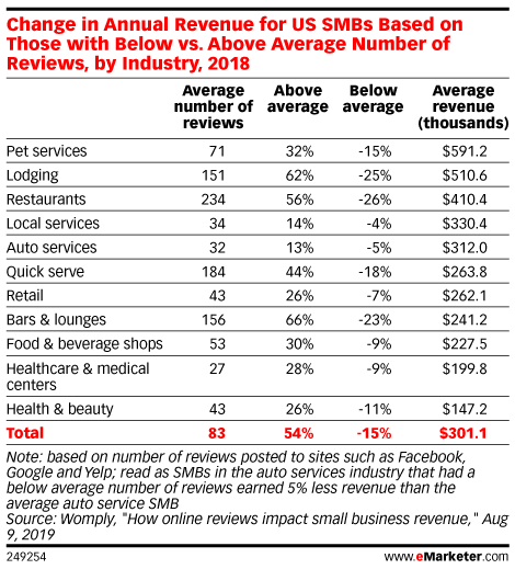Change in Annual Revenue for US SMBs Based on Those with Below vs. Above Average Number of Reviews, by Industry, 2018