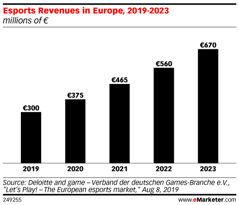 Esports Revenues in Europe, 2019-2023 (millions of € )