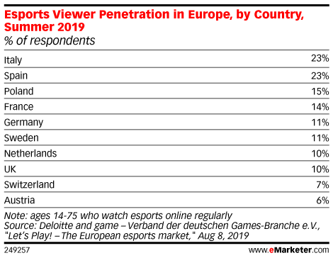 Esports Viewer Penetration in Europe, by Country, Summer 2019 (% of respondents)