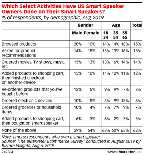 Which Select Activities Have US Smart Speaker Owners Done on Their Smart Speakers? (% of respondents, by demographic, Aug 2019)