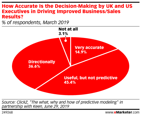 How Accurate Is the Decision-Making by UK and US Executives in Driving Improved Business/Sales Results? (% of respondents, March 2019)