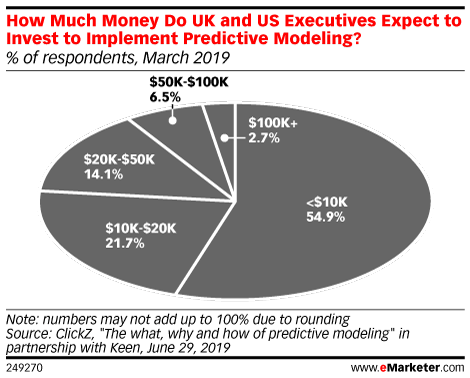 How Much Money Do UK and US Executives Expect to Invest to Implement Predictive Modeling? (% of respondents, March 2019)