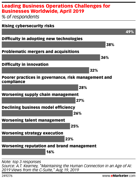 Leading Business Operations Challenges for Businesses Worldwide, April 2019 (% of respondents)