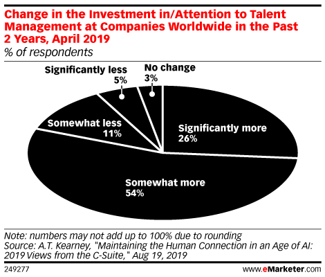 Change in the Investment in/Attention to Talent Management at Companies Worldwide in the Past 2 Years, April 2019 (% of respondents)