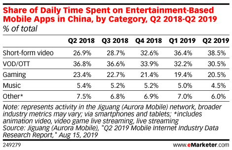 Share of Daily Time Spent on Entertainment-Based Mobile Apps in China, by Category, Q2 2018-Q2 2019 (% of total)