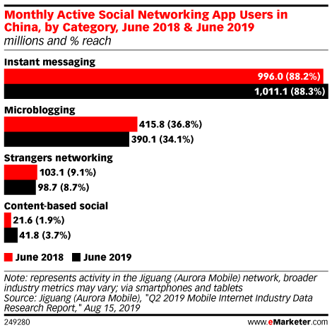 Monthly Active Social Networking App Users in China, by Category, June 2018 & June 2019 (millions and % reach)