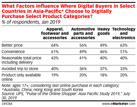 What Factors Influence Where Digital Buyers in Select Countries in Asia-Pacific* Choose to Digitally Purchase Select Product Categories? (% of respondents, Jan 2019)