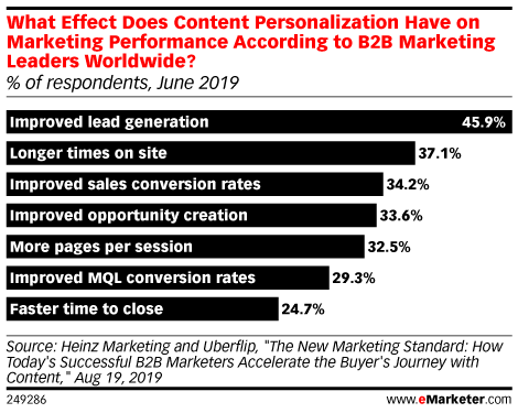 What Effect Does Content Personalization Have on Marketing Performance According to B2B Marketing Leaders Worldwide? (% of respondents, June 2019)