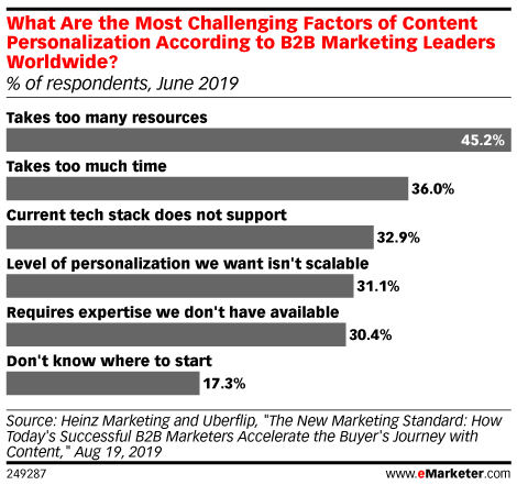 What Are the Most Challenging Factors of Content Personalization According to B2B Marketing Leaders Worldwide? (% of respondents, June 2019)