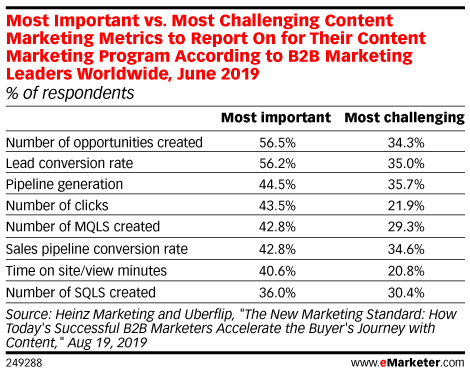 Most Important vs. Most Challenging Content Marketing Metrics to Report On for Their Content Marketing Program According to B2B Marketing Leaders Worldwide, June 2019 (% of respondents)