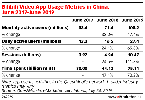 Bilibili Video App Usage Metrics in China, June 2017-June 2019