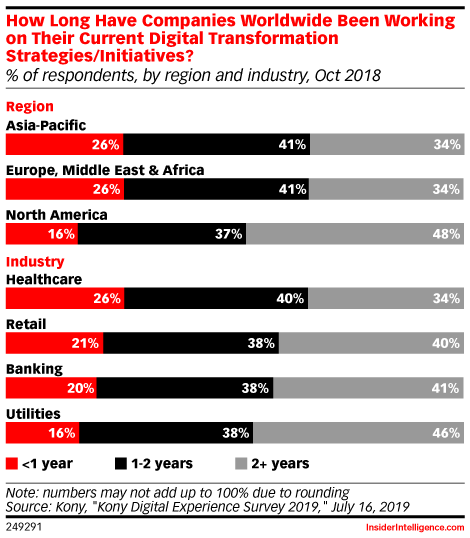 How Long Have Companies Worldwide Been Working on Their Current Digital Transformation Strategies/Initiatives? (% of respondents, by region and industry, Oct 2018)