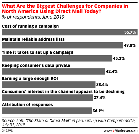 What Are the Biggest Challenges for Companies in North America Using Direct Mail Today? (% of respondents, June 2019)