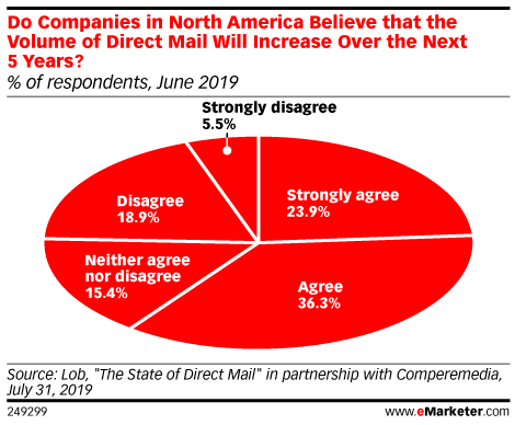 Do Companies in North America Believe that the Volume of Direct Mail Will Increase Over the Next 5 Years? (% of respondents, June 2019)