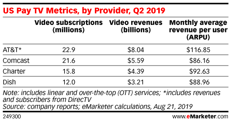 US Pay TV Metrics, by Provider, Q2 2019