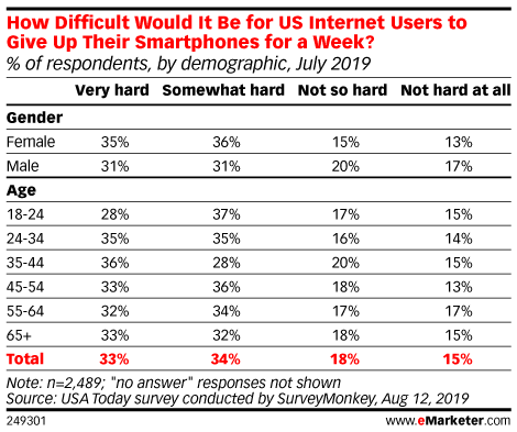 How Difficult Would It Be for US Internet Users to Give Up Their Smartphones for a Week? (% of respondents, by demographic, July 2019)